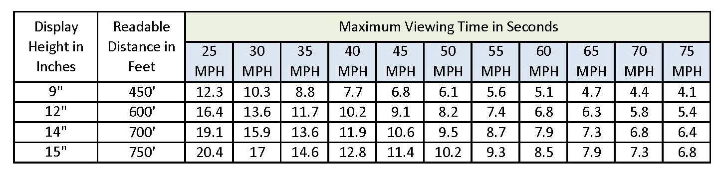 speed-chart